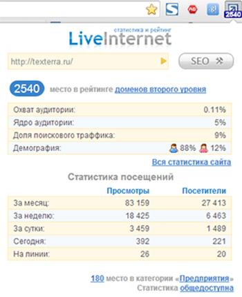 Статистика нашего сайта