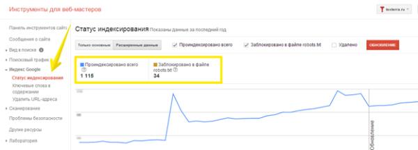 Инструменты для веб-мастеров – Индекс Google – Статус индексирования