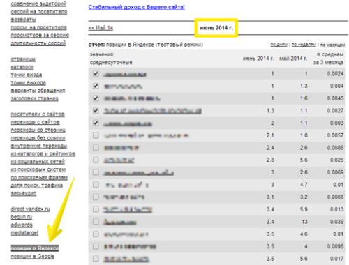 Запросы, по которым сайт имеет наилучшие позиции в Яндексе и Гугле
