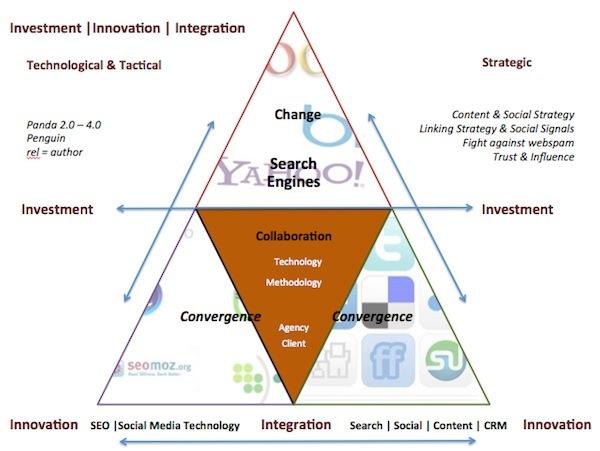 Диаграмма изменений в SEO