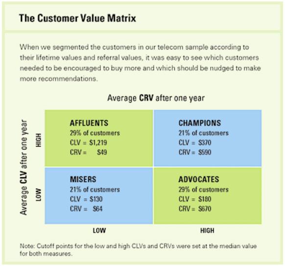 Матрица ценности клиента