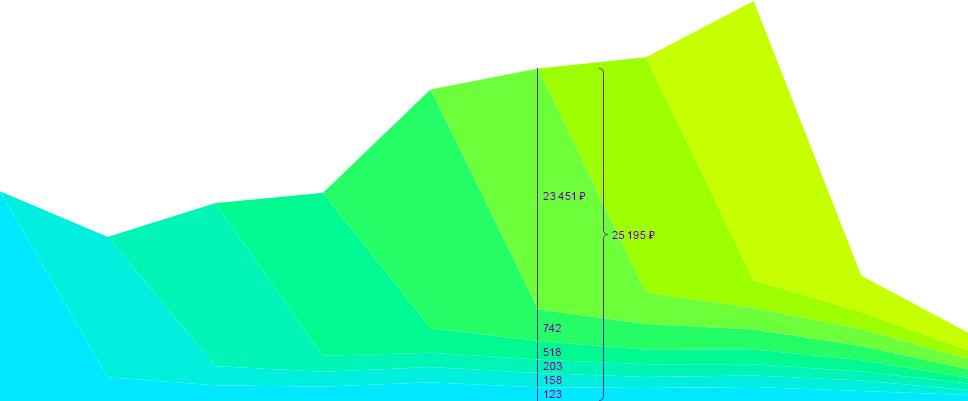 График с областями с накоплением