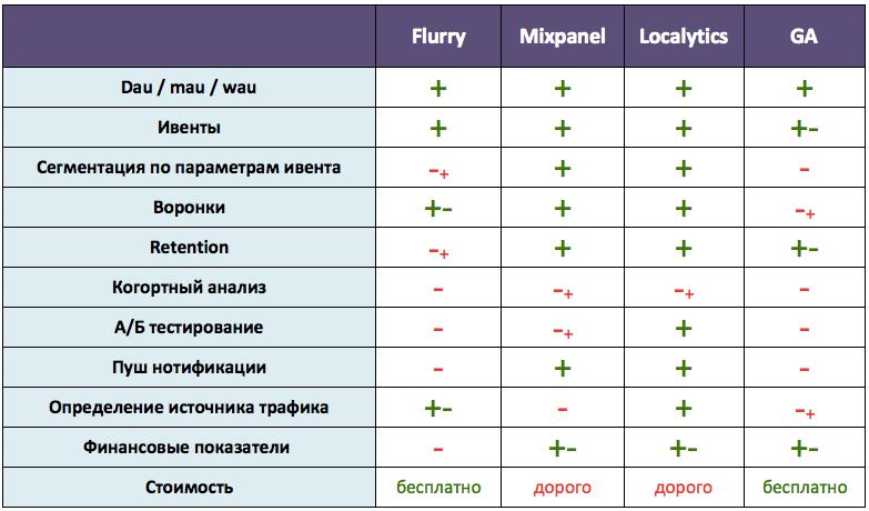 Сравнение систем аналитики для мобильных приложений Flurry Mixpanel Google Analytics Localytics