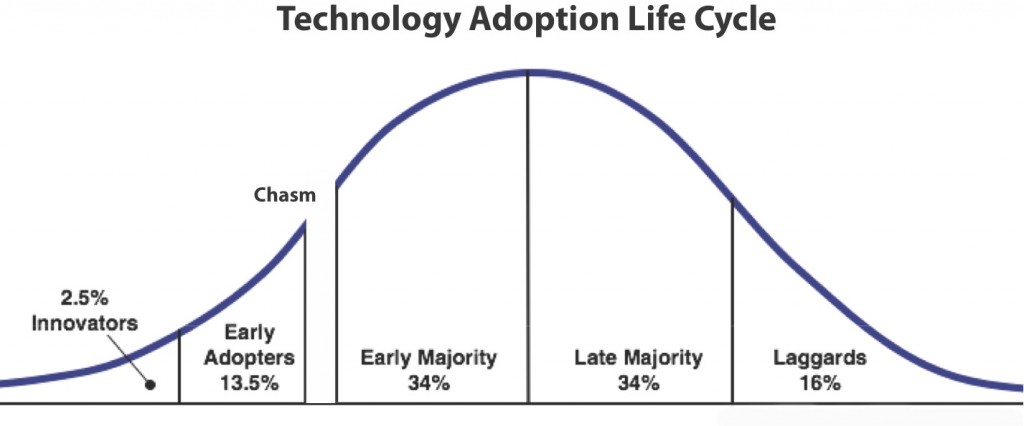 Geoffrey Moore: Technology Adoption Lifecycle