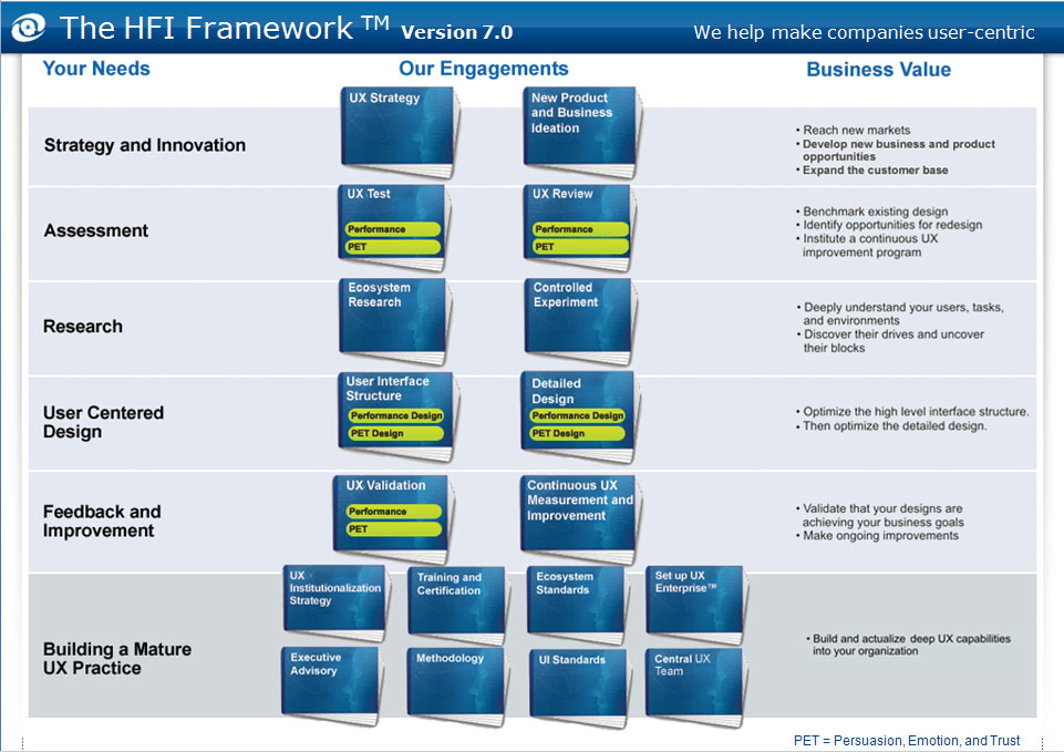 Human Factors International: Framework