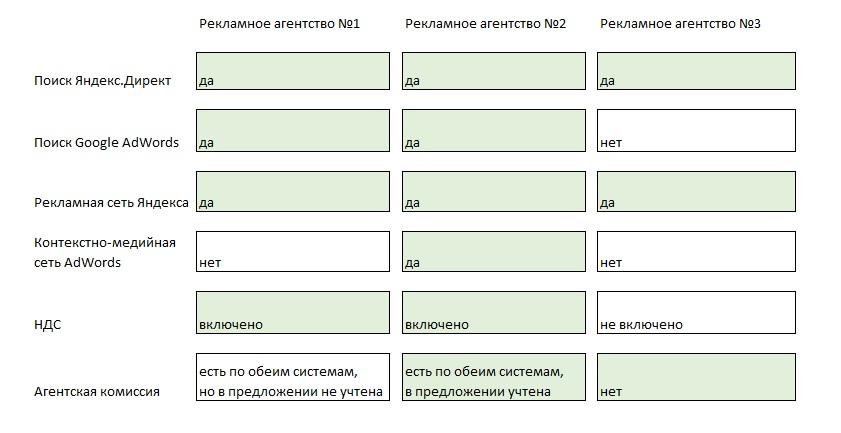 Полное сравнение агентств