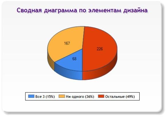 Слайд 12 (Сводная диаграмма по элементам дизайна)