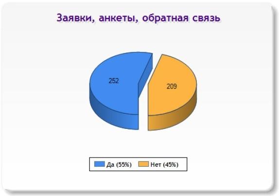 Слайд 13 (Заявки, анкеты, обратная связь)