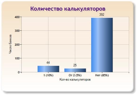 Слайд 15 (Количество калькуляторов)