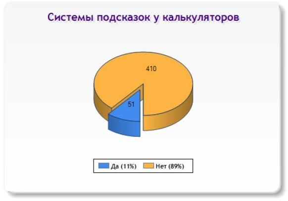 Слайд 16 (Системы подсказок у калькуляторов)