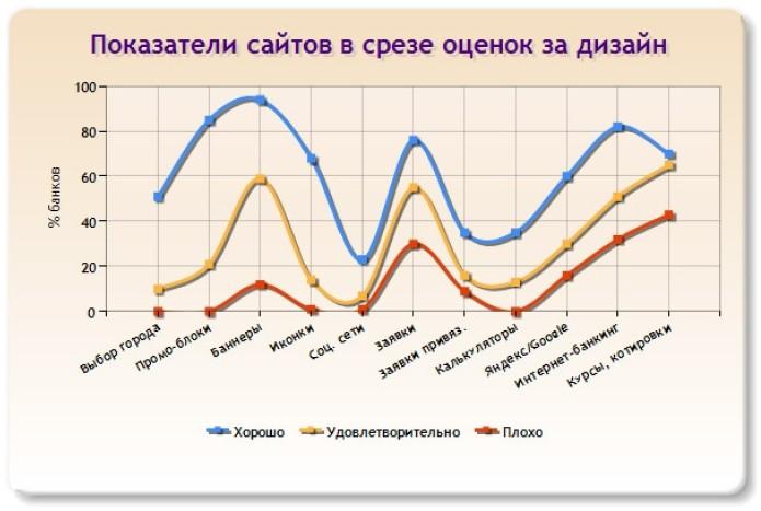 Слайд 24 (Показатели сайтов в срезе оценок за дизайн)