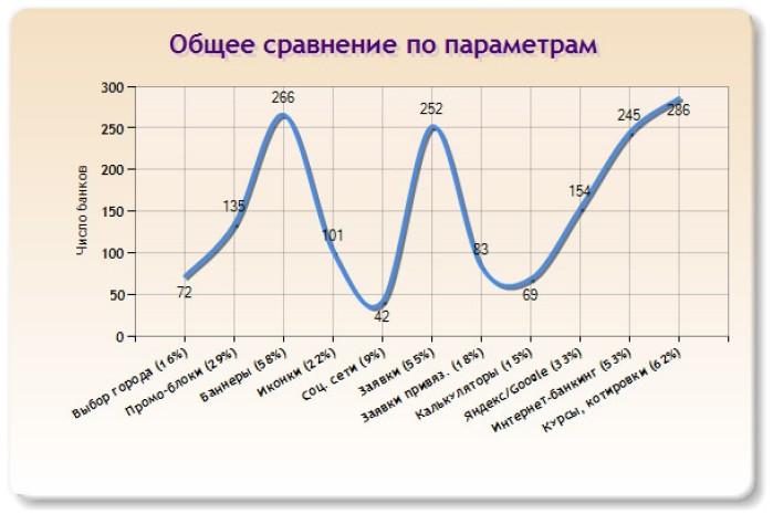 Слайд 25 (Общее сравнение по параметрам)