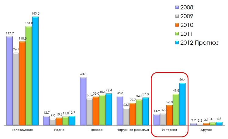 Динамика затрат на рекламу, млрд. руб.