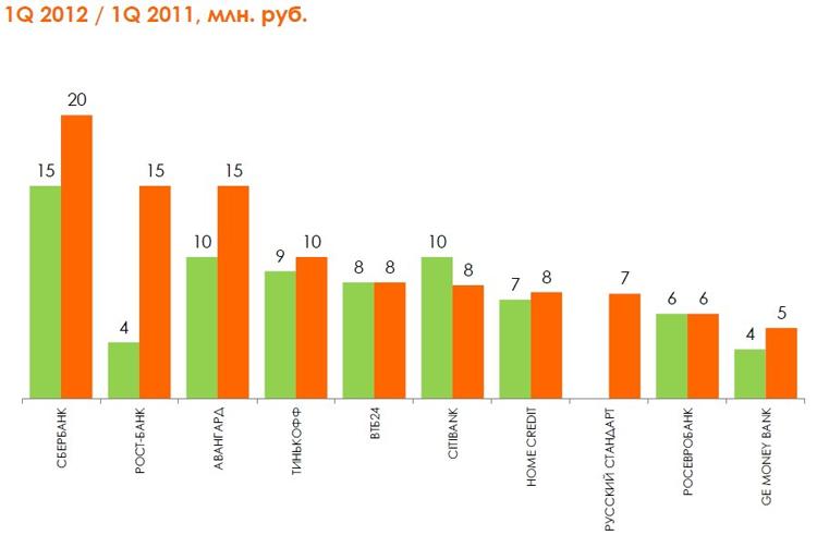 Top-10 банков в контексте