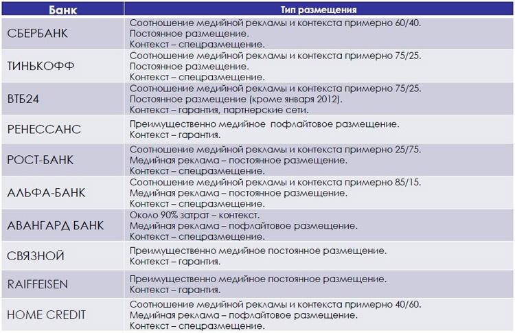 Top-10 банков, медийная реклама / контекст