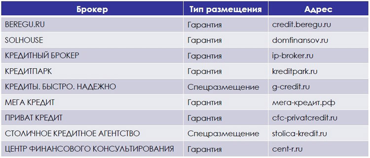 Лучшие кредитные брокеры москвы