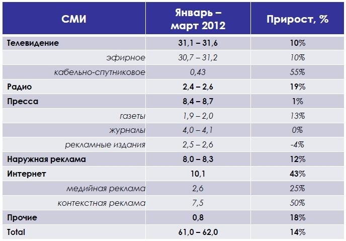 Затраты на рекламу в сми, млрд. руб.