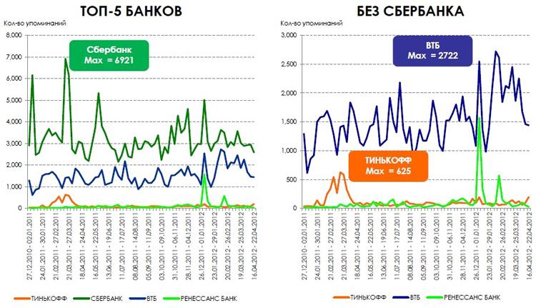 Топ-5 банков. Упоминания в социальных медиа