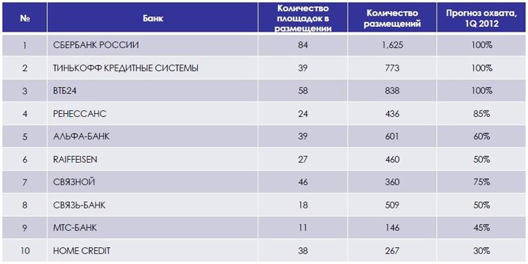 Top-10 банков, размещающих медийную рекламу в интернете