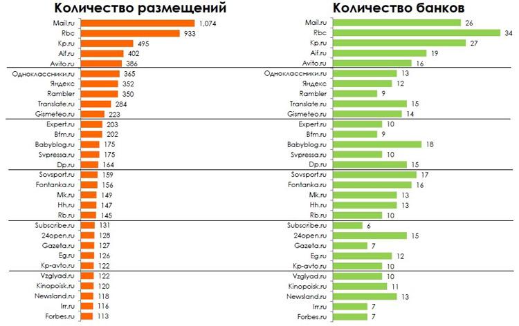 Top-30 сайтов, размещающих банковскую рекламу