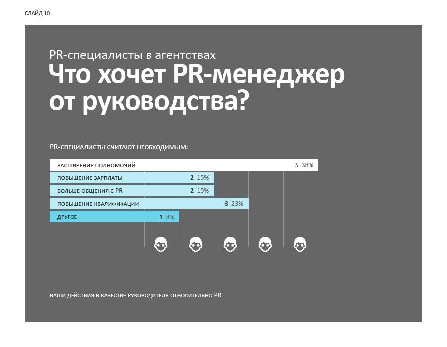 Слайд 10. PR-специалисты в агентствах: что хочет PR-менеджер от руководства.
