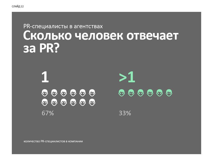 Слайд 12. PR-специалисты в агентствах: сколько человек отвечает за PR?
