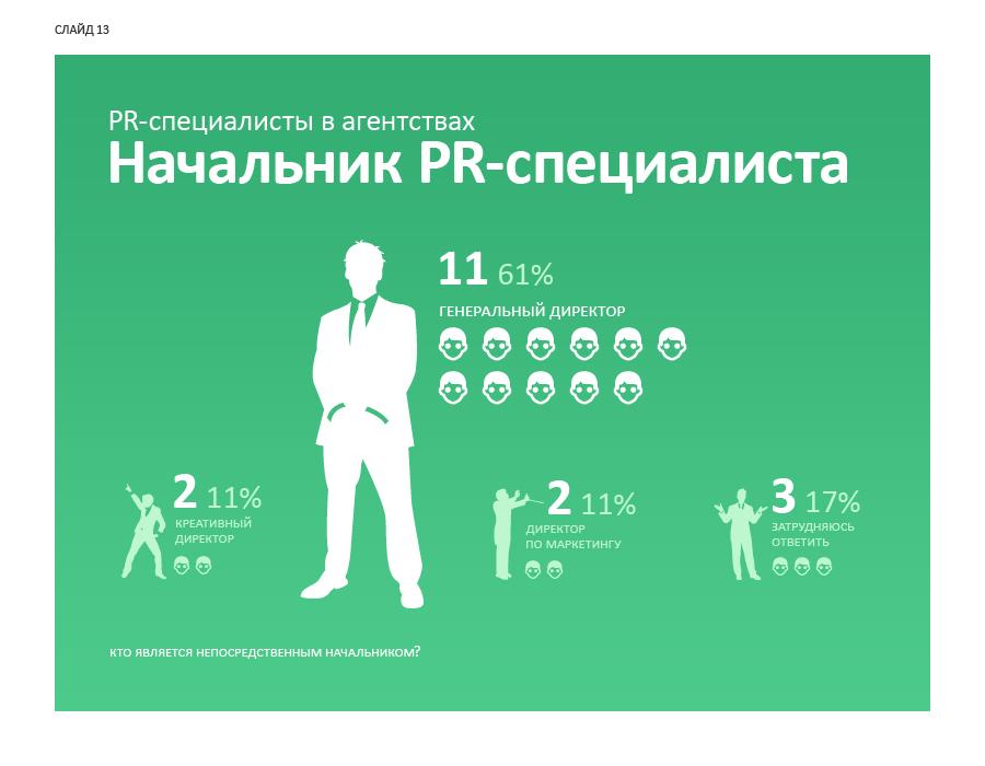 Слайд 13. PR-специалисты в агентствах: начальник PR-специалиста.