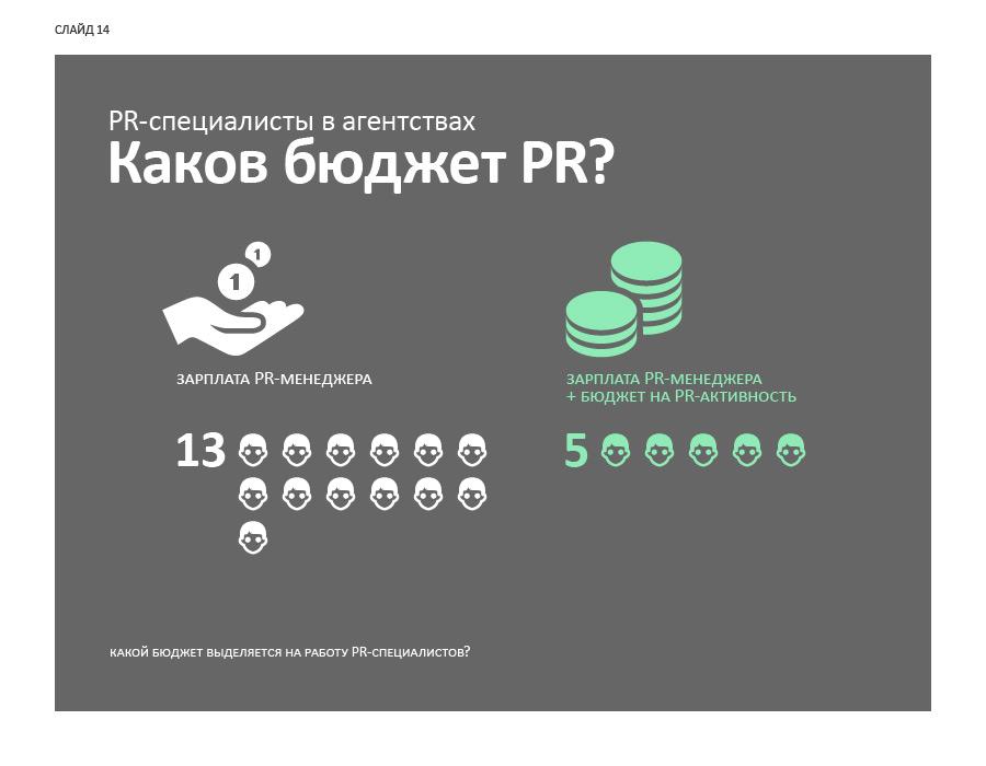 Слайд 14. PR-специалисты в агентствах: каков бюджет PR?