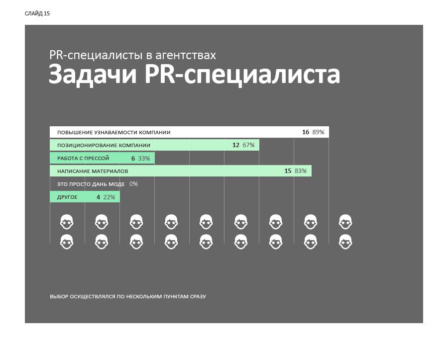 Слайд 15. PR-специалисты в агентствах: задачи PR-специалиста.
