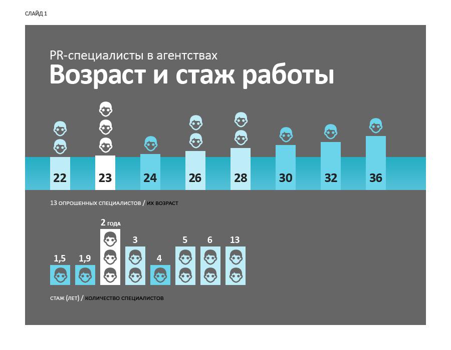 Слайд 1. PR-специалисты в агентствах: возраст и стаж работы.