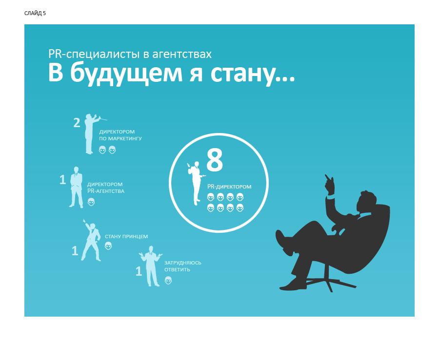 Слайд 5. PR-специалисты в агентствах: в будущем я стану...