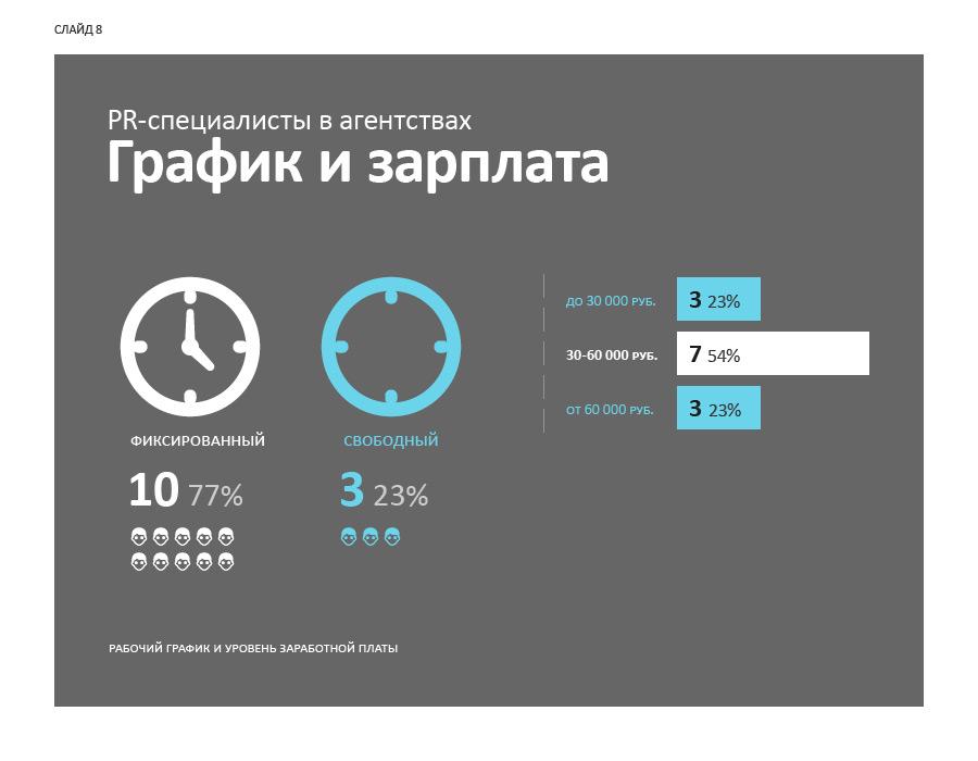 Слайд 8. PR-специалисты в агентствах: график и зарплата.