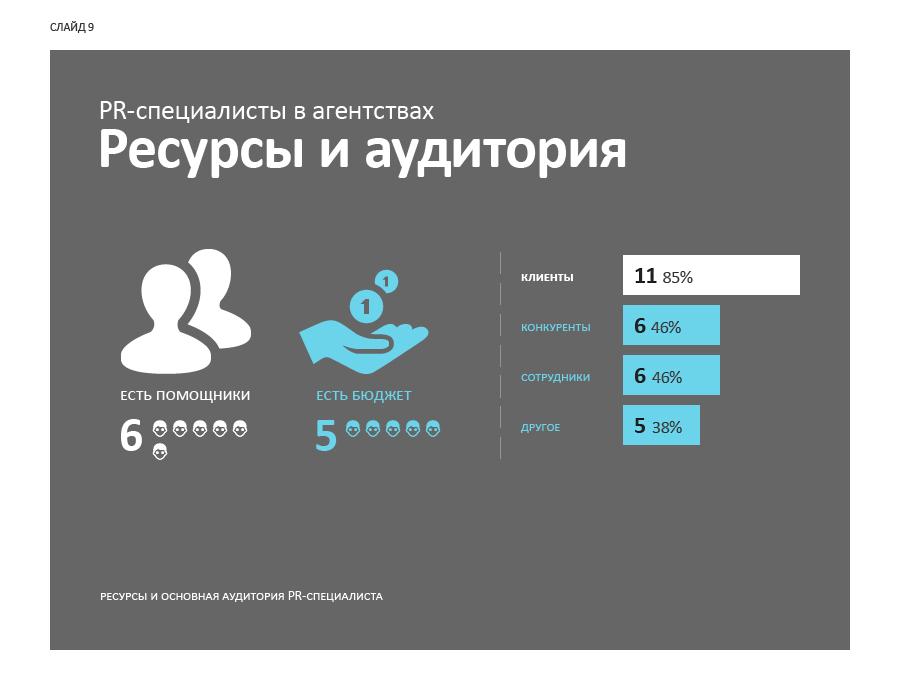 Слайд 9. PR-специалисты в агентствах: ресурсы и аудитория.