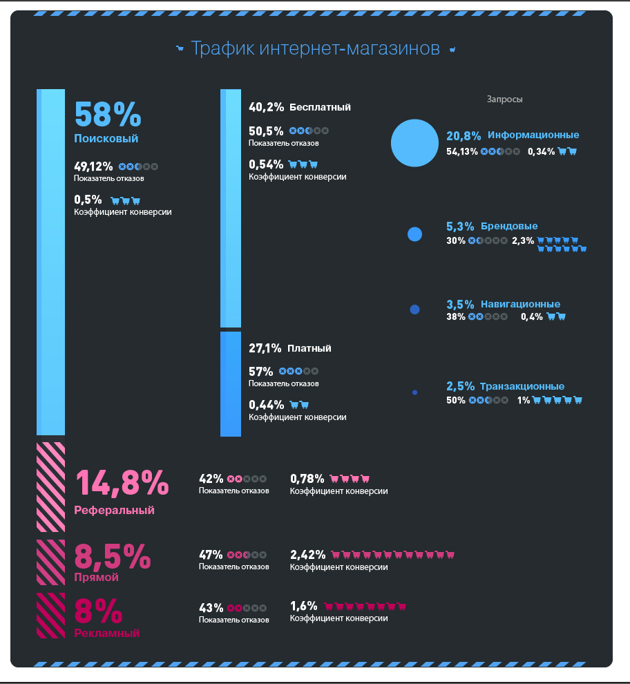анализ интернет трафика - фото 7
