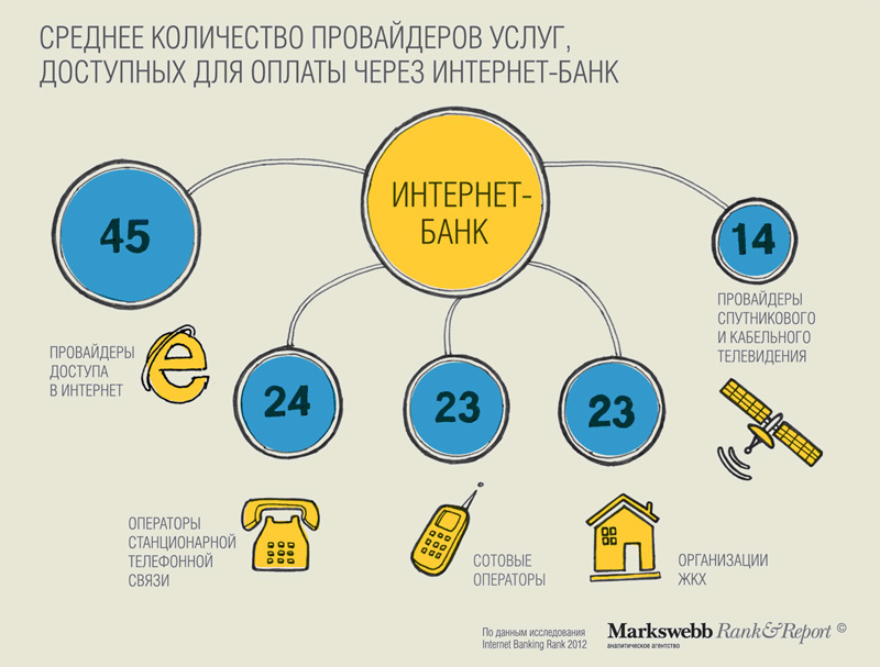 Исследование. Среднее количество провайдеров услуг, доступных для оплаты через интернет-банк.