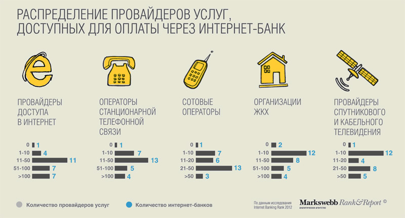 Исследование. Распределение провайдеров услуг, доступных для оплаты через интернет-банк.