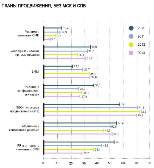 Рынок веб-разработки в Рунете: тренды и ожидания 2013 года.